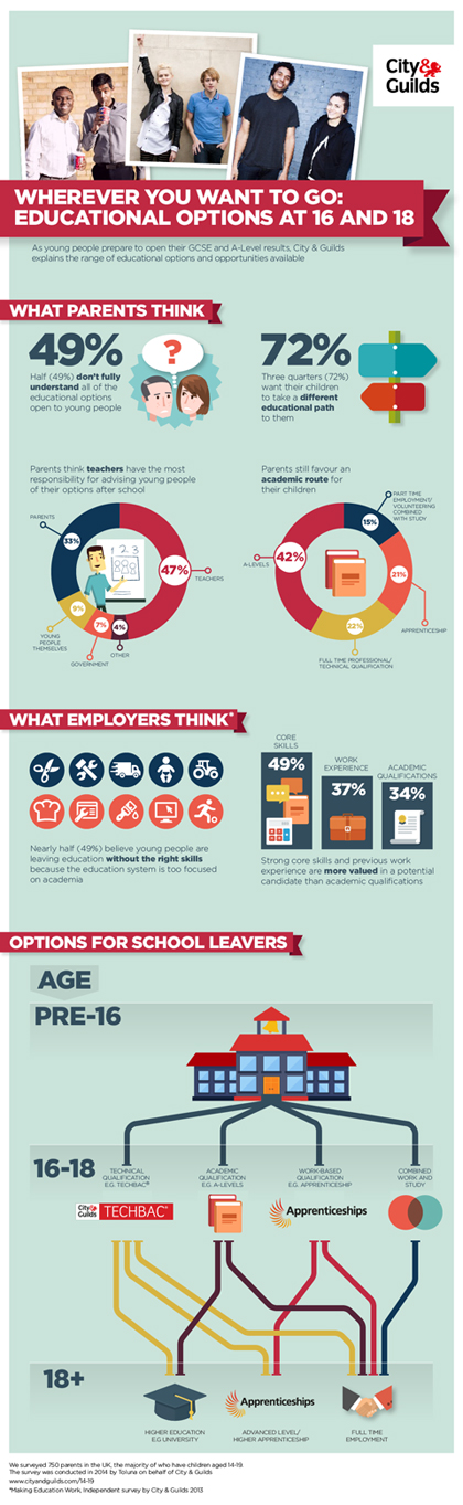 Education options infographic