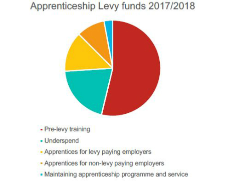 apprenticeship levy fund year 2017 and 2018
