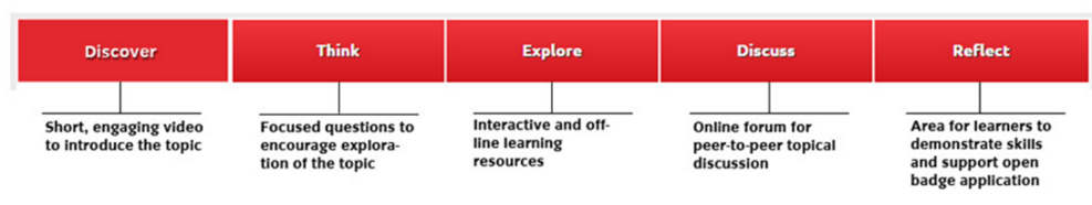 Learning Outcomes image
