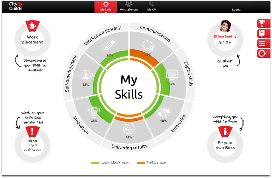 My skills wheel image