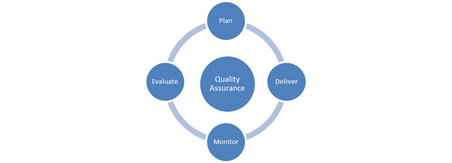Quality assurance infographic
