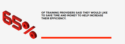 65% of training providers said they would like to save time and money to help increase their efficiency.