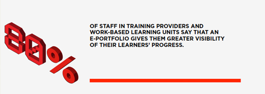 80% of staff in training providers and work-based learning units say that na e-portfolio gives them greater visibility of their learners' progress.