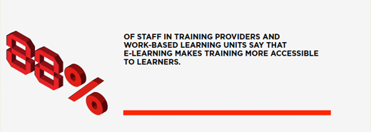 88% of staff in training providers and work-based learning units say that e-learning makes training more accessible to learners.